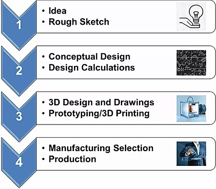 Major Steps in Product Design used by CAD FM - Idea to production