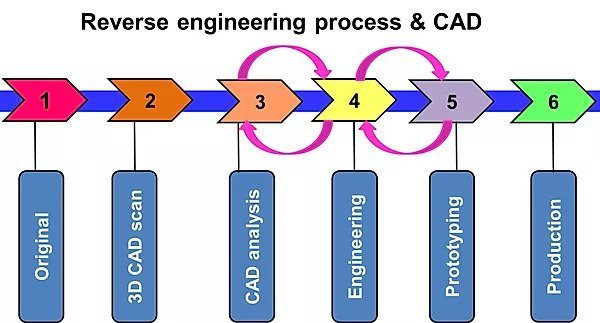 Reverse engineering process and CAD status in the process. Pictorial representation by CAD FM.