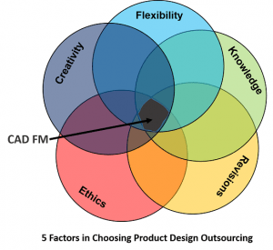 Graphical representation of 5 Factor guide to choose product design services. Different colour of circle as Venn Diagram