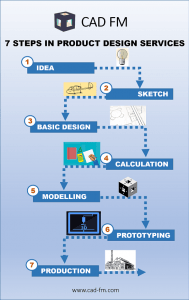 Infographics showing 7 major steps in Product Design used by CAD FM - Idea to production