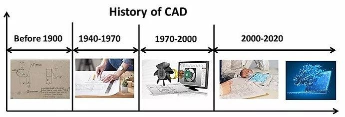 CAD evolution- on far left manual drawings and on far right augmented reality shown on time line